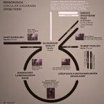 Das Ringtausch-System